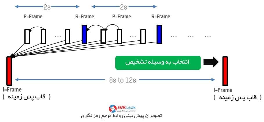 پیش بینی روابط مرجع رمز گذاری | تکنولوژی H265+ هایک ویژن