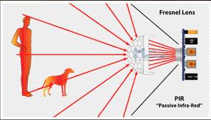 دوربین مداربسته هایک ویژن با قابلیت PIR چه چیزی را می تواند تشخیص دهد؟